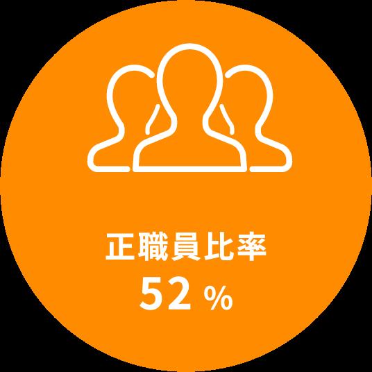 正社員比率52%