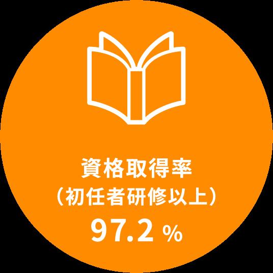 資格取得率(初任者研修以上)97.2%