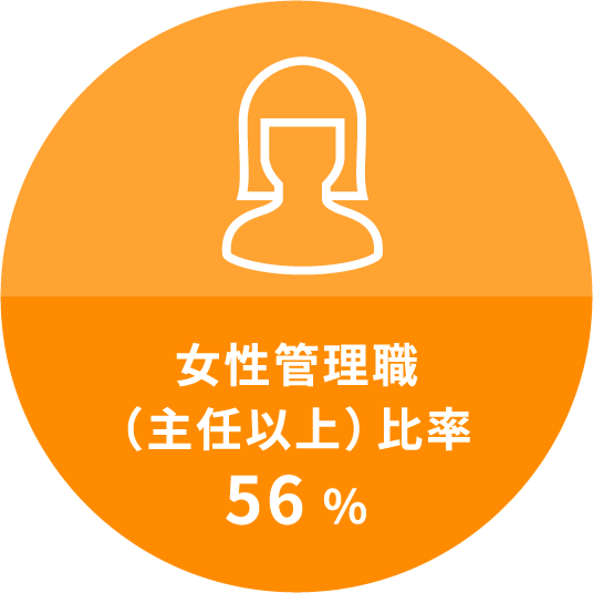 女性管理職(主任以上)比率56%